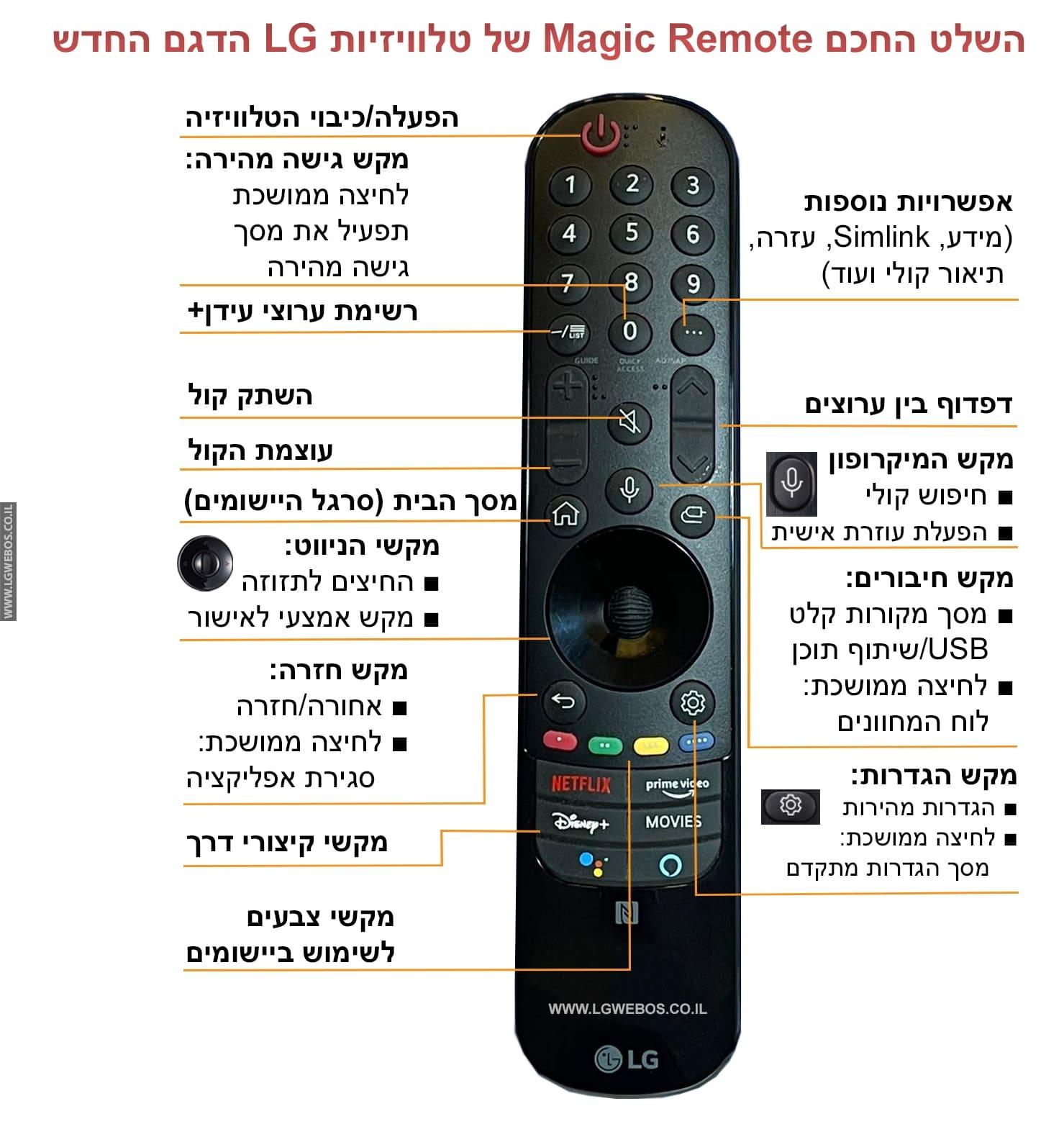 השלט הרחוק מג'יק לטלוויזיות LG דגמי 2021